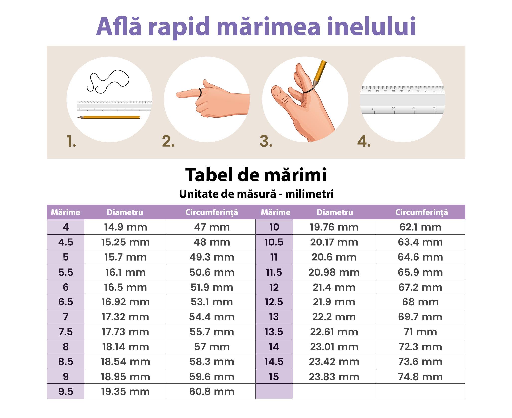 Tabel masuratori inel
